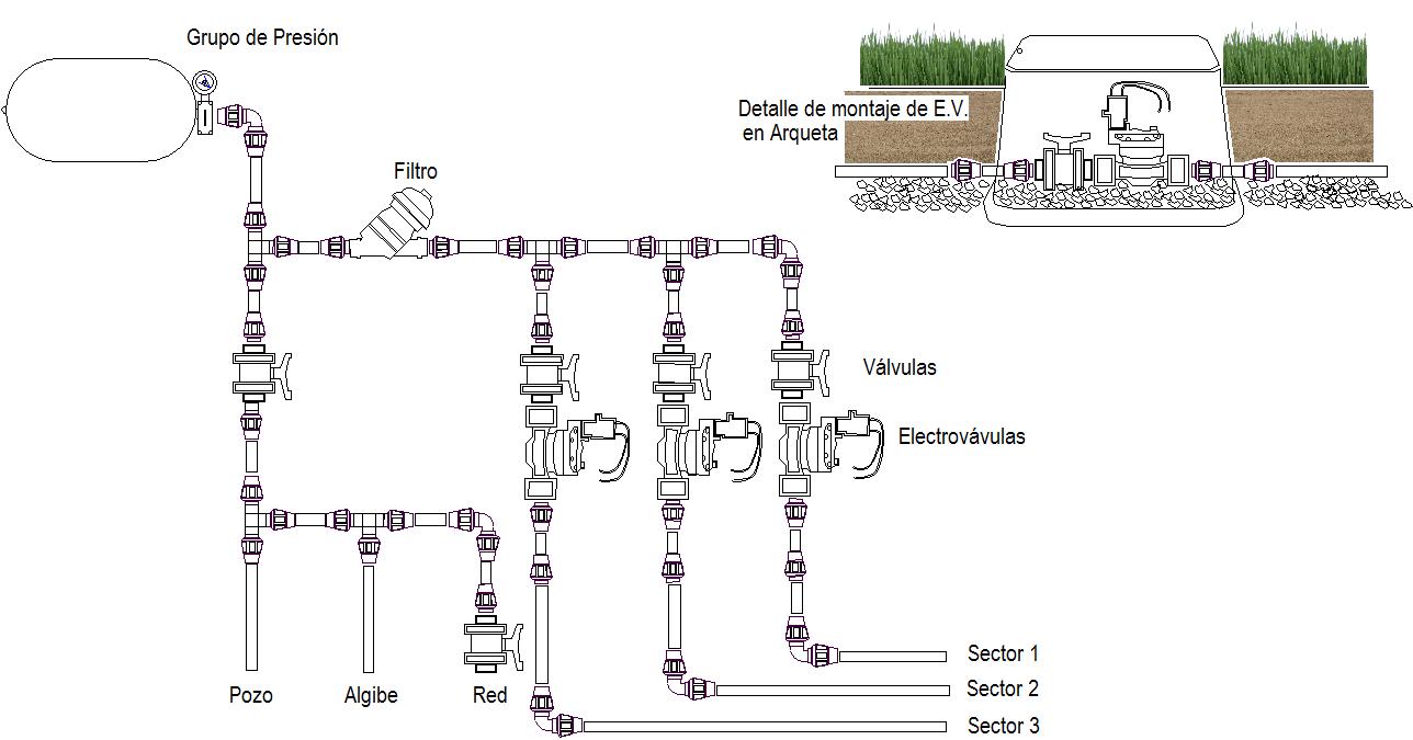 Sistemas de riego viveros olimpia sevilla for Sistema de riego